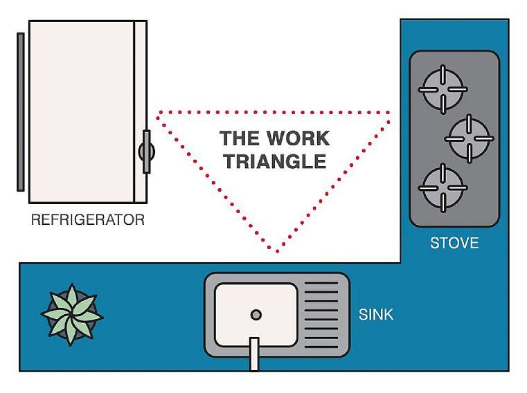 The kitchen triangle - a diagram
